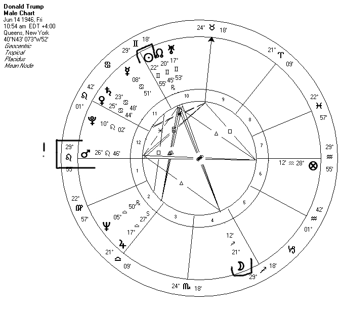 Birth Chart | Black Hat Astrology