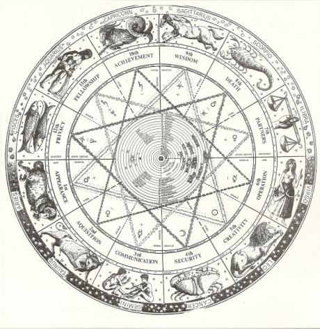astrology antique chart