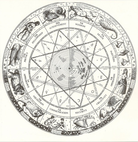 astrology antique chart