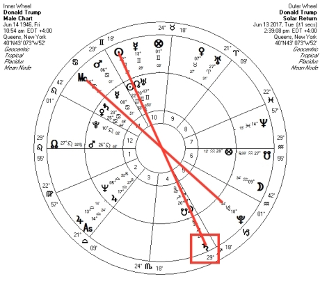 Birth Chart  Black Hat Astrology